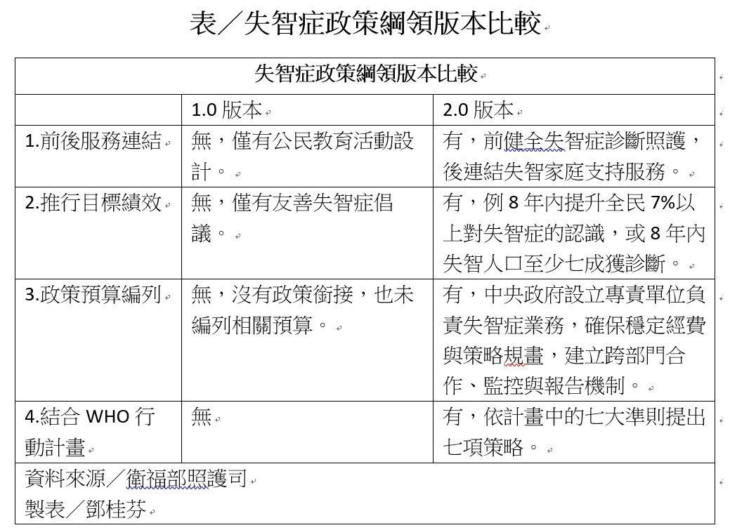 失智症政策綱領版本比較表。 圖/鄧桂芬翻攝