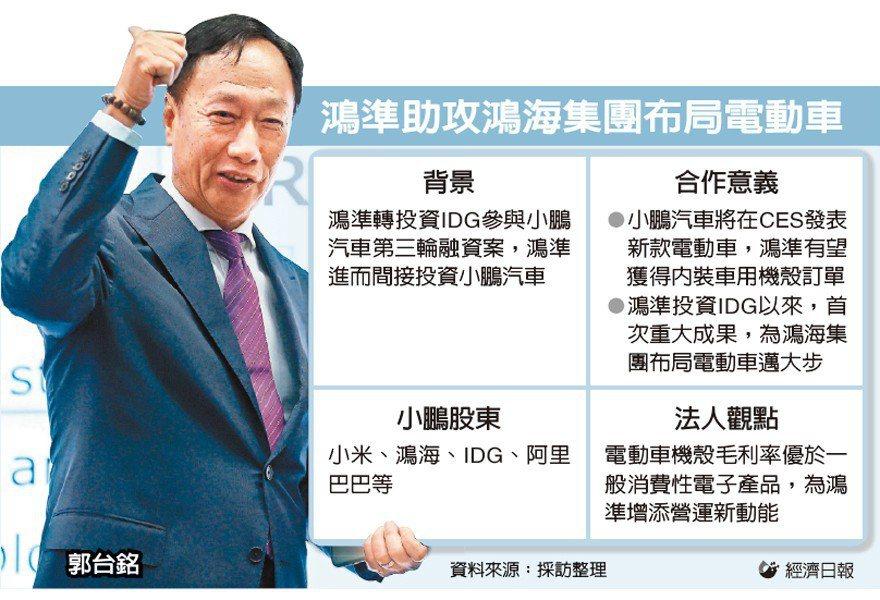 鴻準助攻鴻海集團布局電動車 圖/經濟日報提供