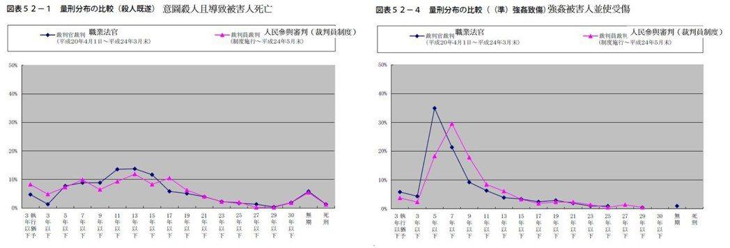 表1/日本「殺人致死」和「強姦被害人並使受傷」案,職業法官和裁判員制度的刑期比較...