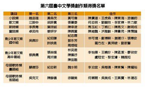 第六屆臺中文學獎創作類得獎名單