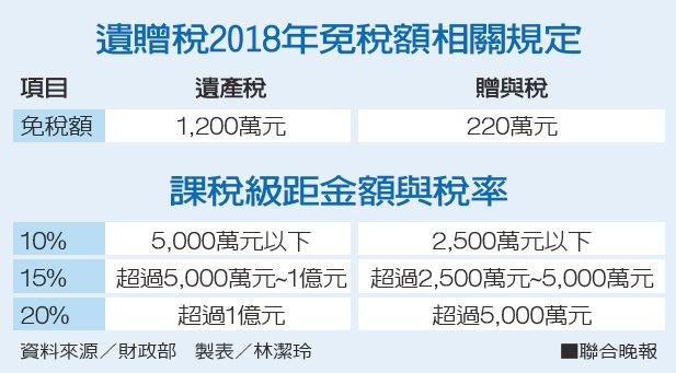 遺贈稅2018年免稅額相關規定。