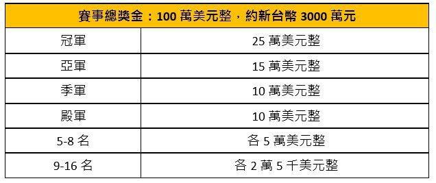 《爐石戰記》HCT世界總決賽賽事獎金
