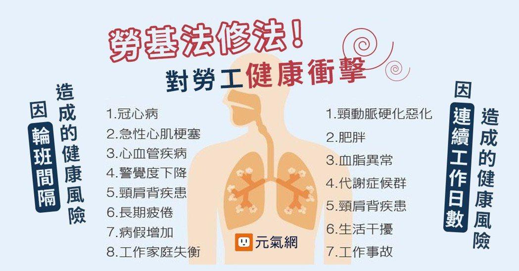 資料來源/台灣職業安全健康連線 製表/葉卉軒
