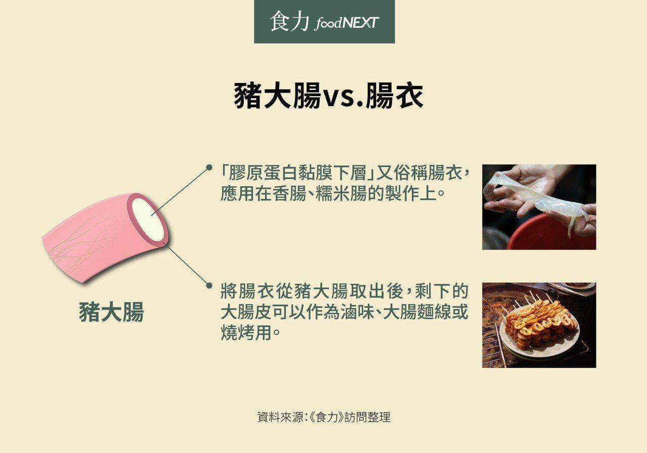 圖1:除去糞便、黏液後的豬大腸,為「大腸皮」。「豬腸膜」(台語:ti-tn̂g-...