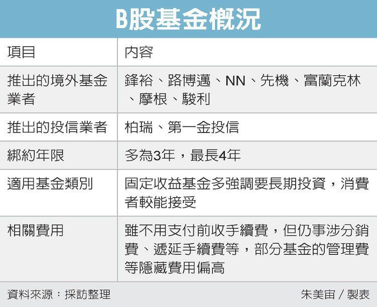 B股基金概況 圖/經濟日報提供