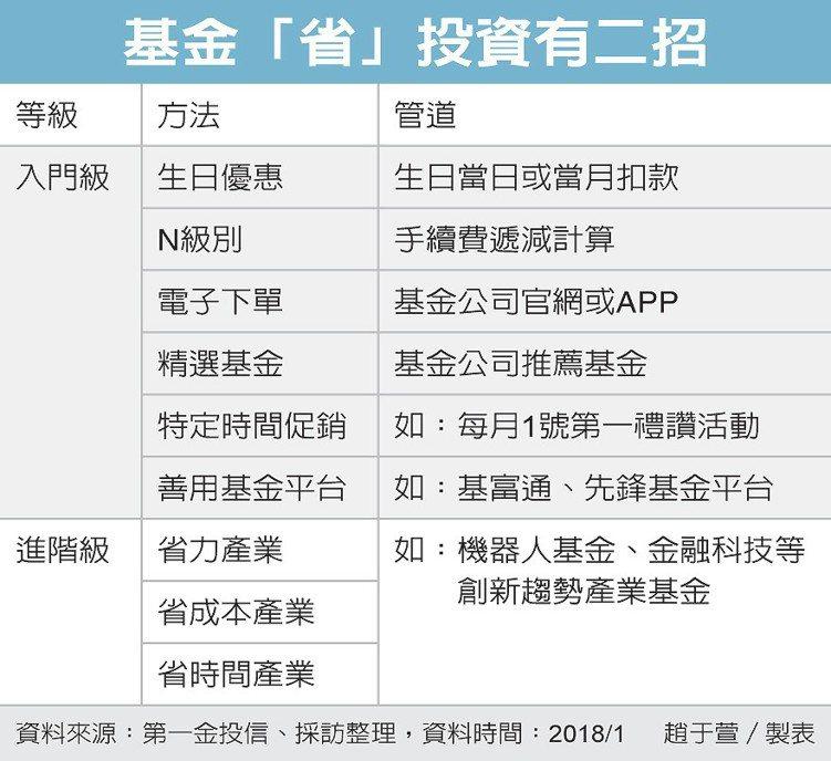 基金「省」投資有二招 圖/經濟日報提供