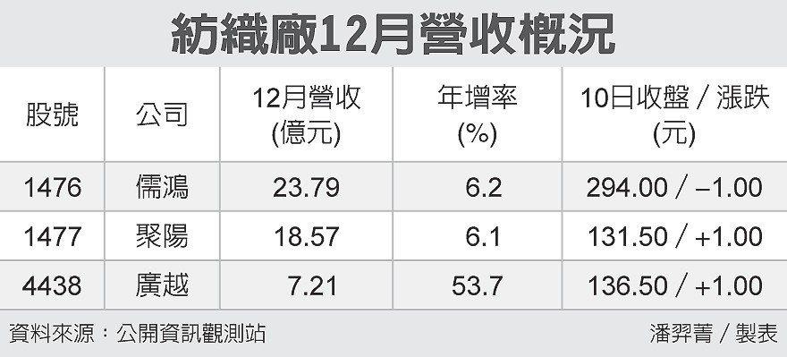 紡織廠12月營收概況 圖/經濟日報提供