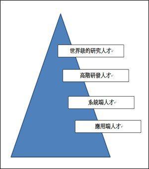 (資料來源:2017/12/29「AI策略佈局高峰會」,林守德簡報)