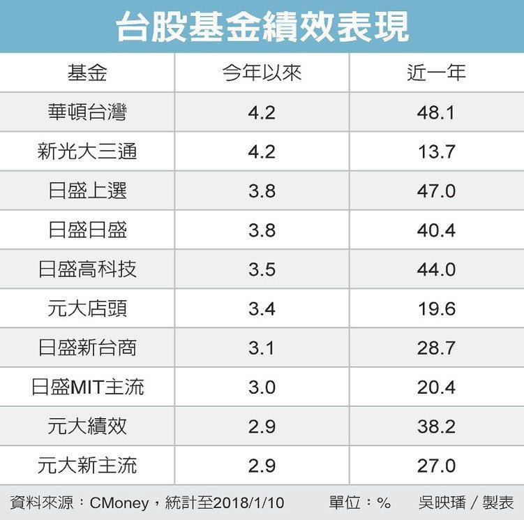 台股基金績效表現 圖/經濟日報提供