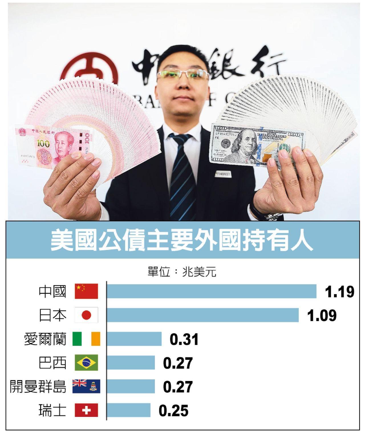 負責檢討中國龐大外匯儲備資產的官員認為,美國公債的投資吸引力降低,且中國與美國之...