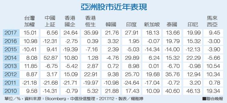 亞洲股市近年表現。資料來源:Bloomberg,中信投信整理、製表/楊雅婷
