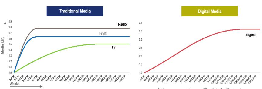 MMM以量效曲線來呈現在單一媒體上需投入的預算或飽和點。 業者/提供。