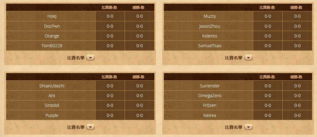 HCT世界總決賽分組