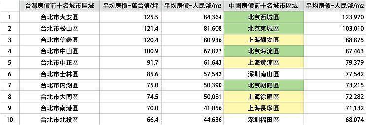 資料來源:住展雜誌、中國經營報、益立信公司整理