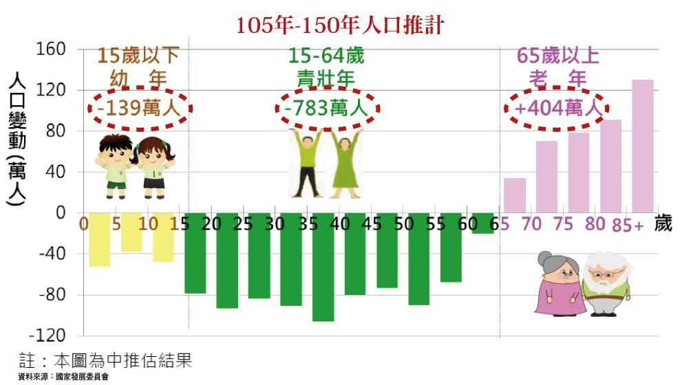105年-150年人口推計