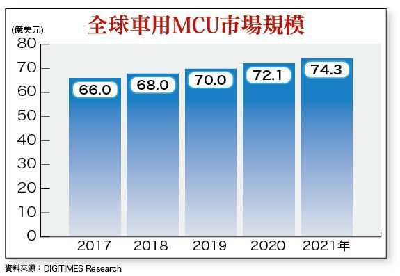 全球車用MCU市場規模