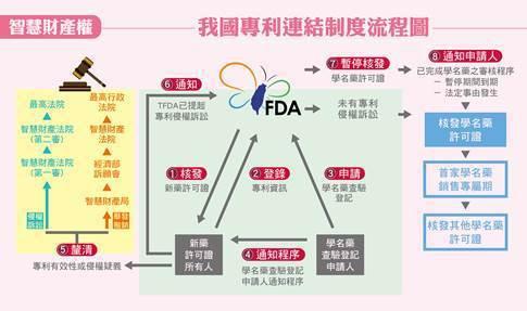 圖1:我國專利連結制度流程圖 (資料來源:http://www.tpptrade...