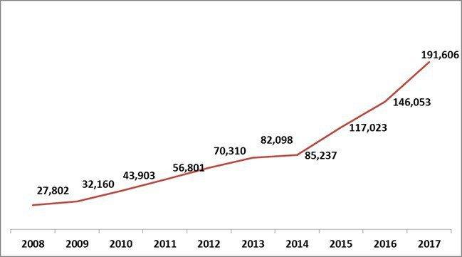 圖一、2008-2017年大陸專利轉讓趨勢(單位:件) (資料來源:IPRdai...