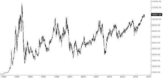 圖1:1986~2017年台股加權股價指數走勢 (資料來源:https://st...