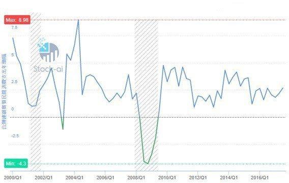圖2:2000~2016年台灣每季民間消費年增幅 (資料來源:https://s...