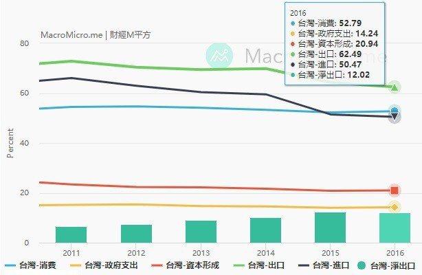 圖3:2011~2016年台灣國內生產毛額(GDP)各項目比重(%) (資料來源...