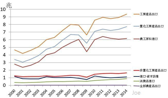 圖4:2000~2014年台灣進出口項目金額變化 (資料來源:http://st...