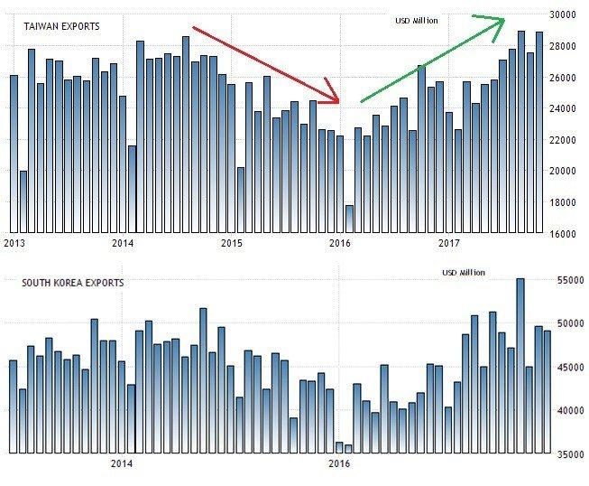 圖5:台灣(上)與韓國(下)月出口數據 (資料來源:https://tradin...
