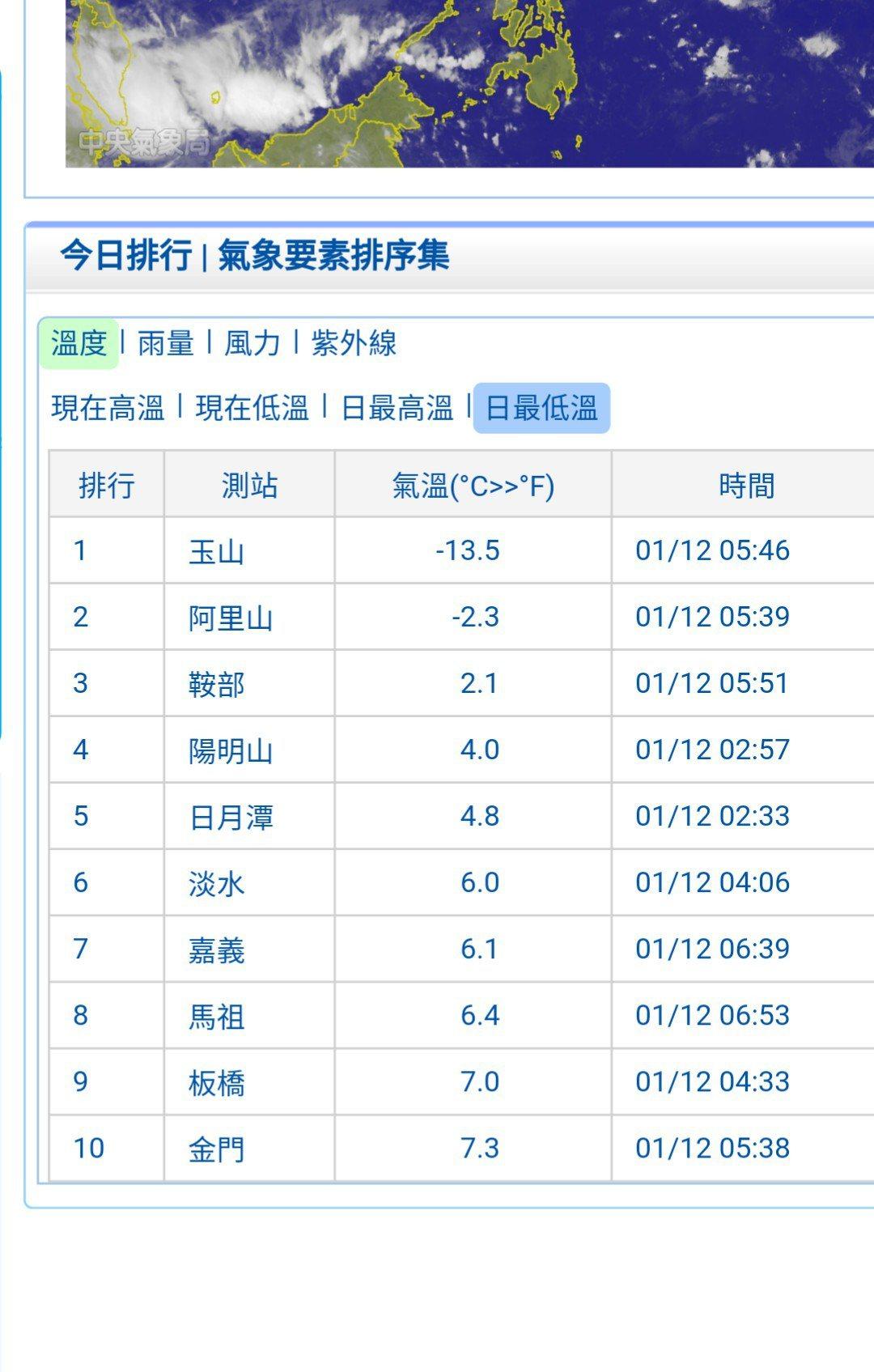 依照中央氣象局資料,淡水、嘉義清晨陸續出現6度、6.1度低溫,玉山更只有零下13...