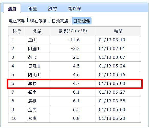 氣象局資料顯示,嘉義13日清晨6時測得4.7度,刷新入冬平地最低溫紀錄。 圖/取...