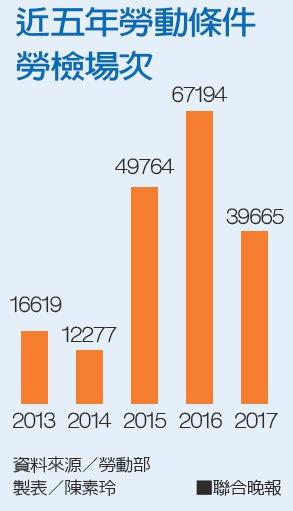 近五年勞動條件勞檢場次資料來源/勞動部 製表/陳素玲