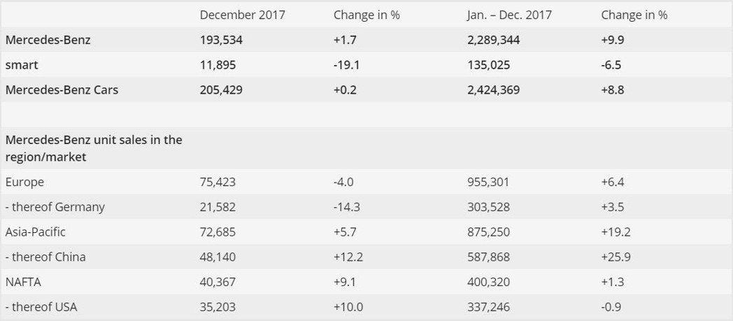 圖為2017年Mercedes-Benz的總銷量表。 摘自Mercedes-Benz