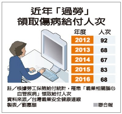 近年「過勞」領取傷病給付人次 資料來源/台灣職業安全健康連線 製表/劉嘉韻