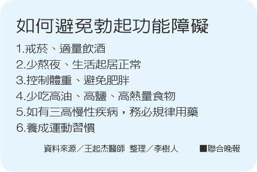 如何避免勃起功能障礙資料來源/王起杰醫師 整理/李樹人