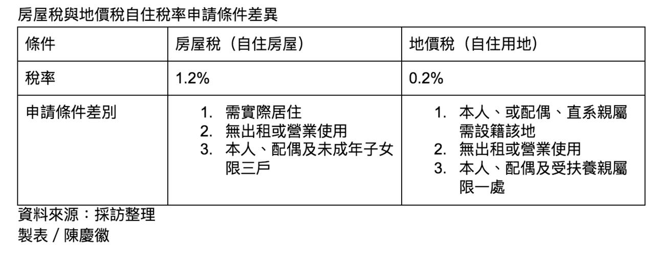 房屋稅與地價稅自住稅率申請條件差異比較表。圖/陳慶徽。
