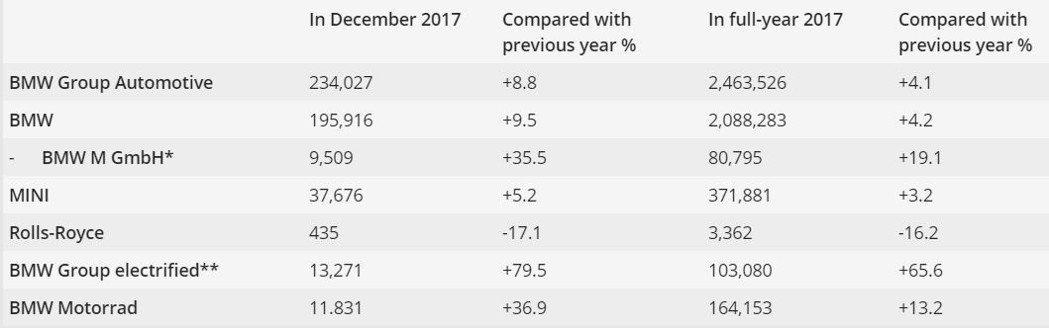 圖為BMW集團旗下各品牌於2017年與2017年12月的銷量表。 摘自BMW