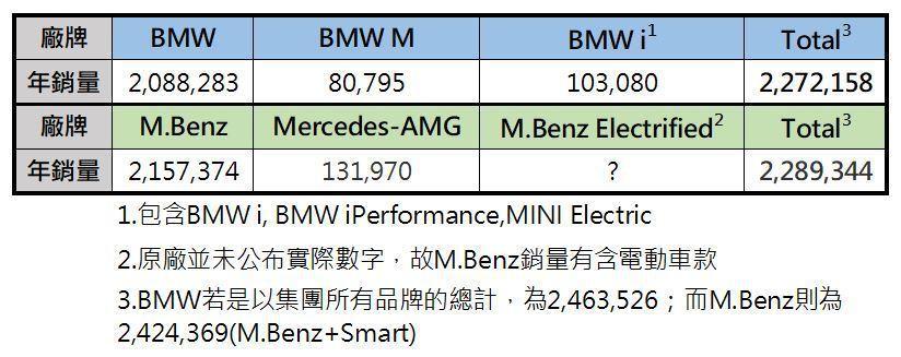 其實2017年BMW與M.Benz的銷量,幾乎是不相上下。 記者黃俐嘉/製表
