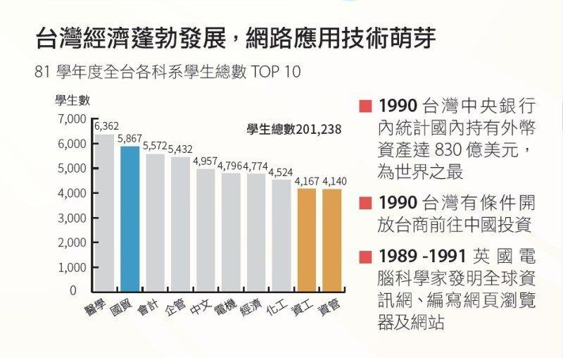 台灣經濟起飛,國際貿易發展蓬勃。