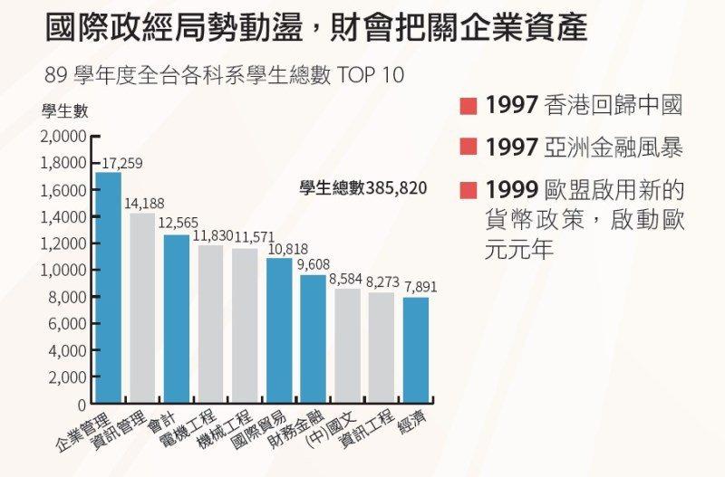 企管和資管在89學年度獨占熱門科系前2名。