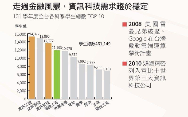 資訊科技在101學年度成為10大熱門科系之首。