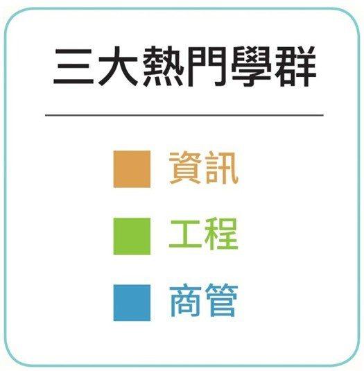 資訊、工程與商管屬於熱門學群。