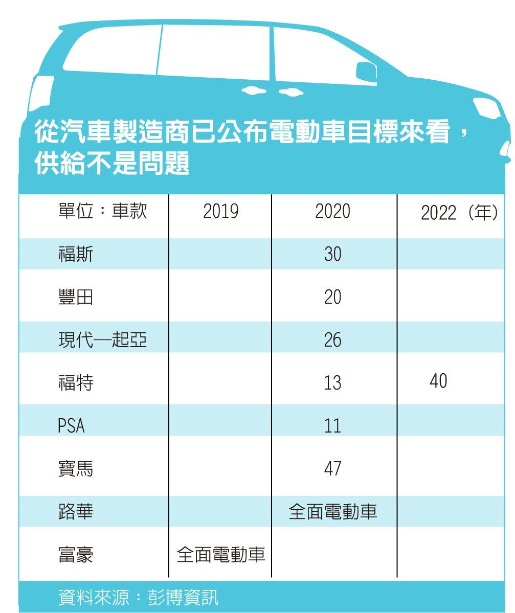 電動車專題之二 日本製造商瞻前顧後的市場現實