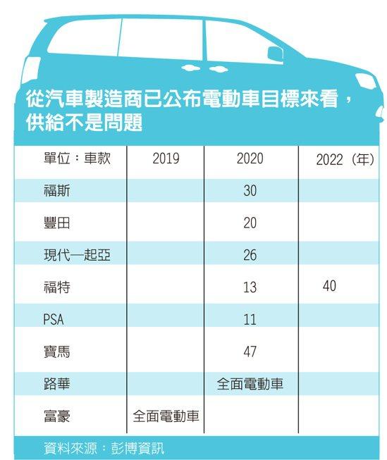 電動車專題之二/日本製造商瞻前顧後的市場現實