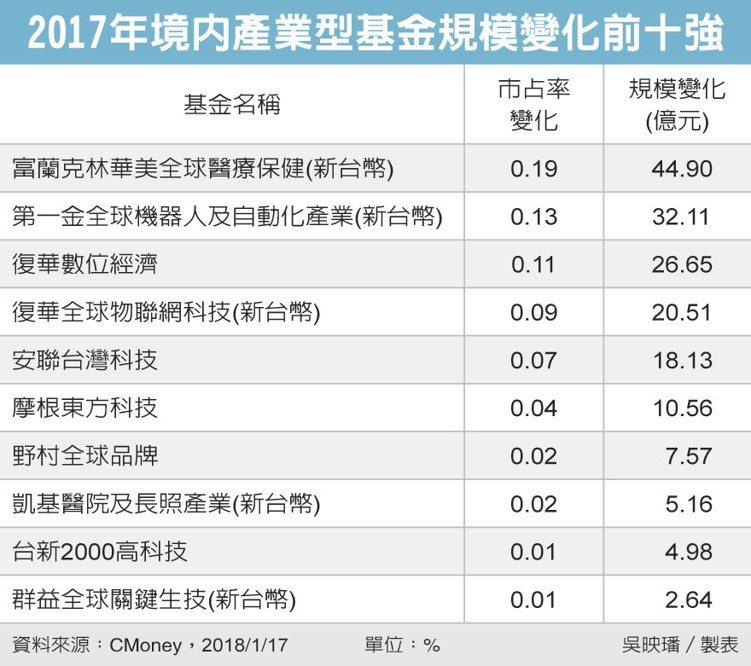 2017年境內產業型基金規模變化前十強 圖/經濟日報提供