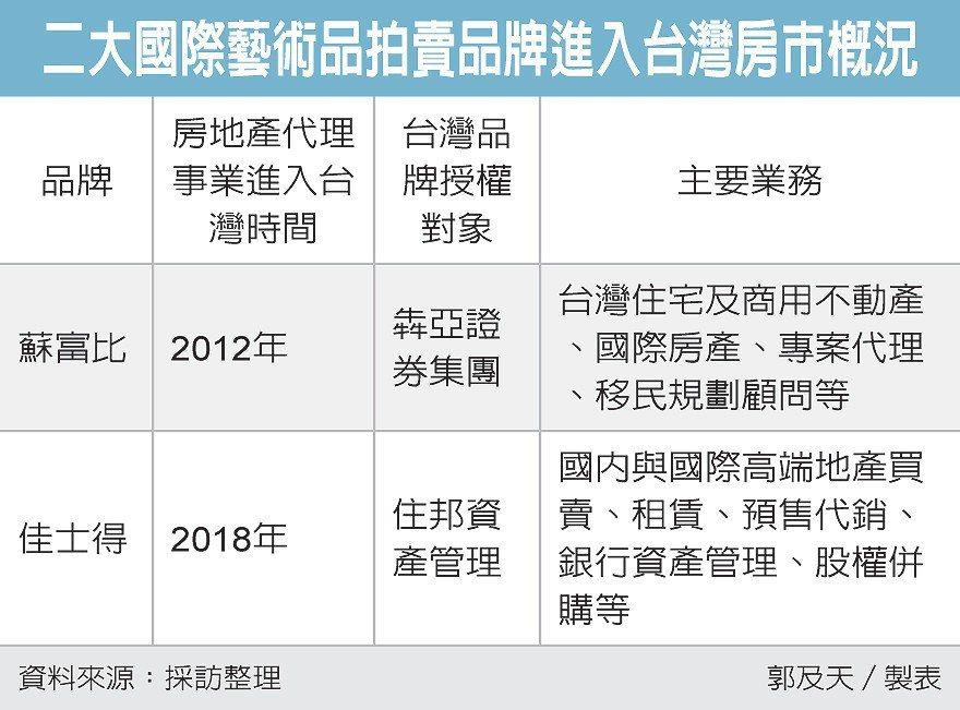 二大國際藝術品拍賣品牌進入台灣房市概況 圖/經濟日報提供
