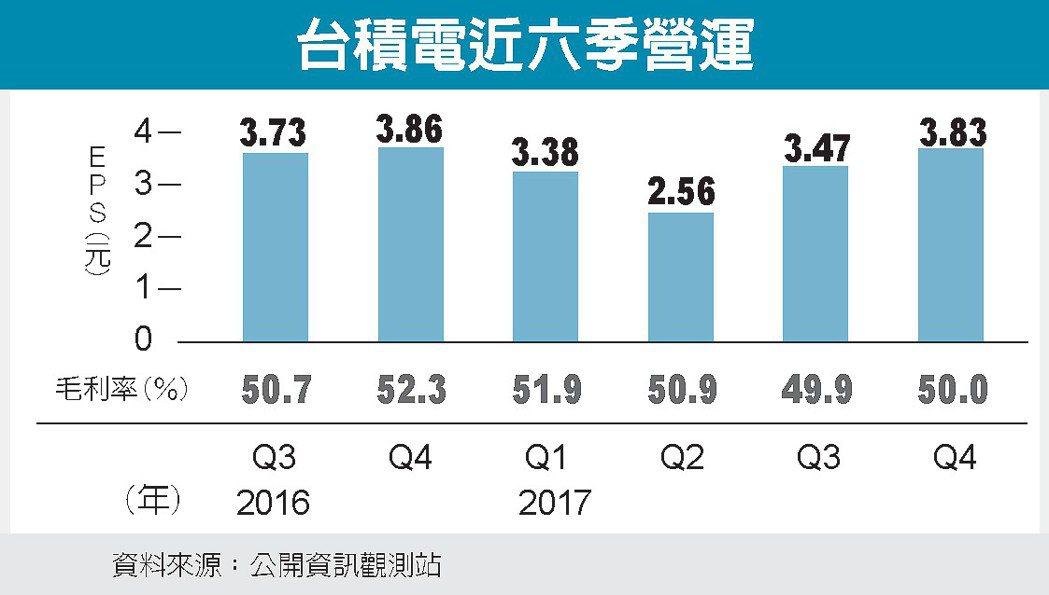 台積電近六季營運 圖/經濟日報提供