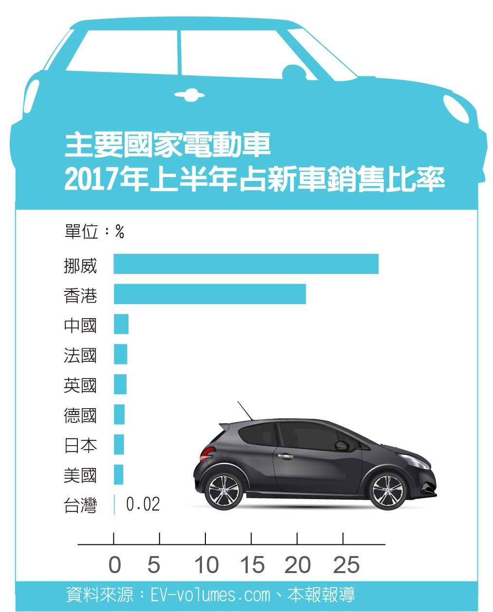 台灣電動車占新車銷售比率遠不如各國,還需很大的進步空間。