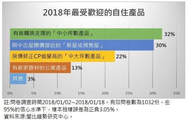 資料來源:屋比趨勢研究中心