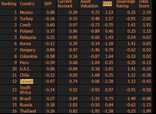 台灣在彭博評比的實質有效匯率指數(REER)成本最高。 彭博資訊