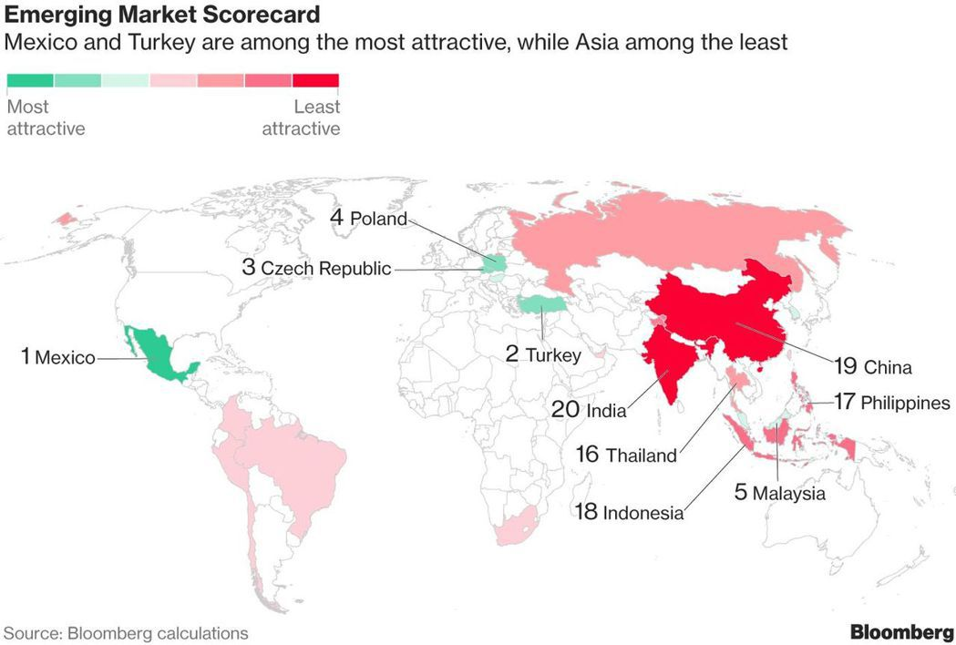 在新興市場具吸引力程度的排行中,中印兩國殿低。 彭博資訊
