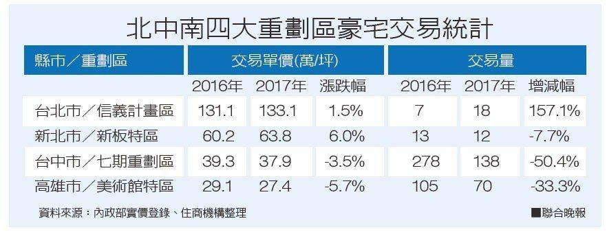 資料來源:內政部實價登錄、住商機構整理